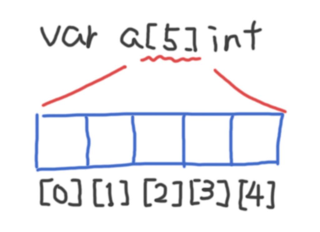 配列のイメージ